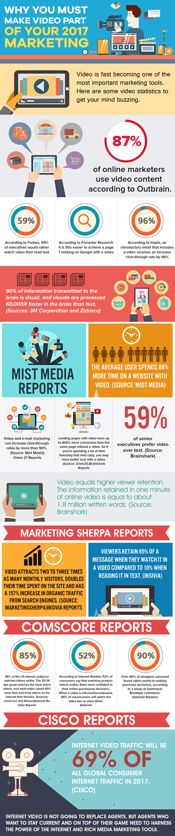 Video in Marketing full infographic