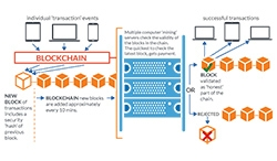 blockchain overview small