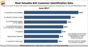 LiveIntentForrester Most Valuable B2C Customer Identification Data June2017 large