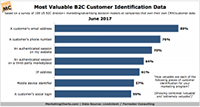 LiveIntentForrester Most Valuable B2C Customer Identification Data June2017 small