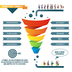 123rf67392531 mktg funnel small