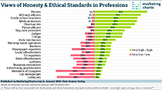 Gallup Honesty Ethical Standards of Professions Jan2018 small