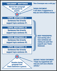 5 Secrets to Writing how to write flowchart small