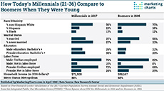 1028 05 PewResearch Socioeconomic Characteristics Millennials Boomers small