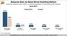 DMA Response Rate by Select Direct Marketing Medium June2017 small