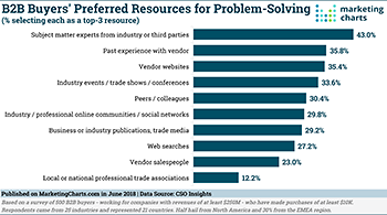 CSOInsights B2B Buyers Preferred Problem Solving Resources large
