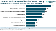 Factors Contributing Millennials Brand Loyalty Aug2018 small