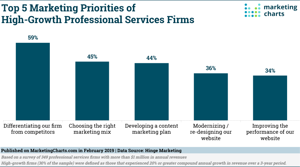 Hinge Top Marketing Priorities High Growth Prof Svcs Firms Feb2019 small