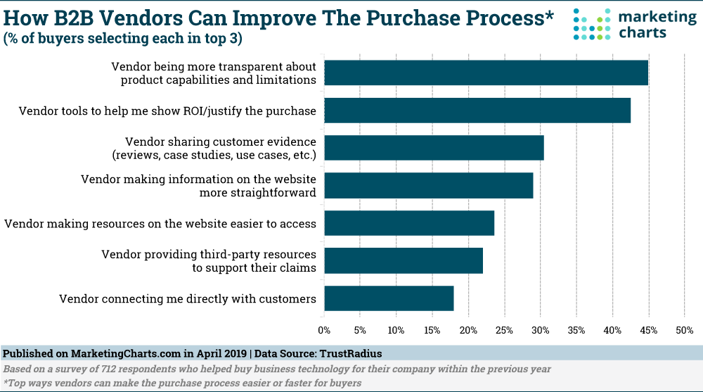 TrustRadius How B2B Vendors Can Improve Purchase Process Apr2019