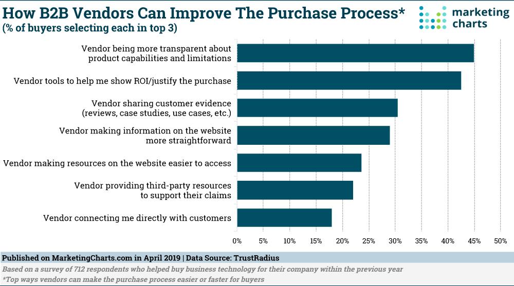 TrustRadius How B2B Vendors Can Improve Purchase Process Apr2019