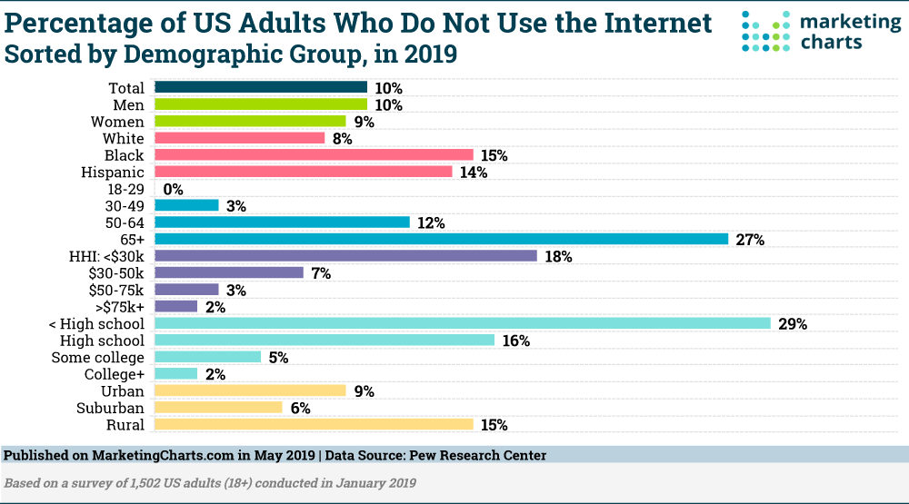 Pew Share of US Adults Not Using Internet by Demo May2019 SM