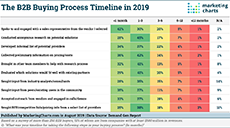 DGR B2B Buying Process Timeline Aug2019 small2