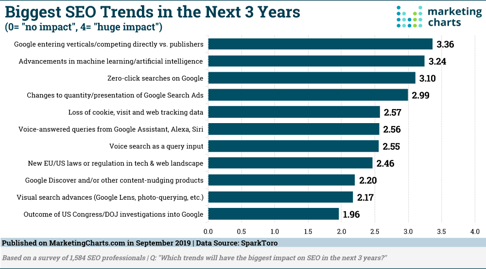 SparkToro Biggest SEO Trends in Next 3 Years Sept2019
