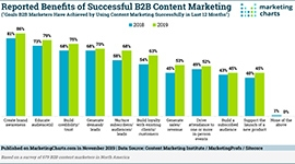CMI Benefits Successful B2B Content Marketing sm
