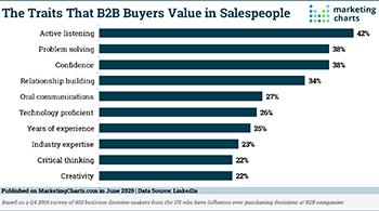 LinkedIn Traits B2B Buyers Value in Salespeople Jun2020 large