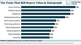 LinkedIn Traits B2B Buyers Value in Salespeople Jun2020 small