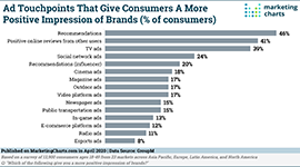 mktg charts ad touchpoints small
