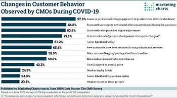 CMOSurvey Observed Customer Behavior Changes During COVID 19 Jun2020 large
