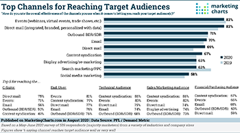 PFL Top Channels Reaching Target Audiences large