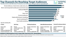 PFL Top Channels Reaching Target Audiences small