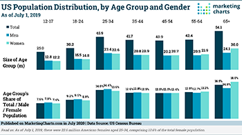 CensusBureau US Population Distribution by Age Group and Gender July2020 large