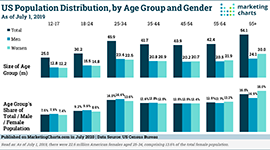 CensusBureau US Population Distribution by Age Group and Gender July2020 small