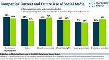 marketingcharts use of social media email