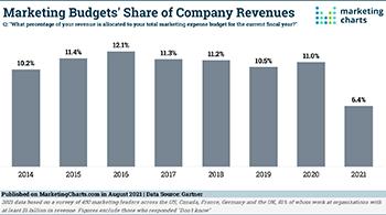 Gartner Marketing Budget Share Company Revenues 2014 2021 Aug2021 LG