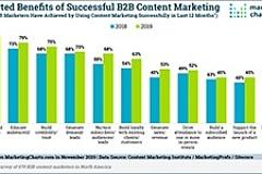 CMI Benefits Successful B2B Content Marketing sm
