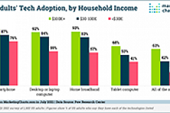 Pew Tech Adoption by Household Income July2021 sm