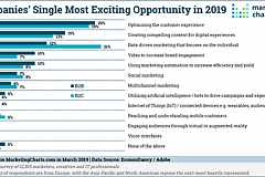 EconsultancyAdobe Companies Single Most Exciting Opportunity Mar 2019 both