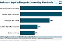 ChiefMarketer Top B2B Lead Gen Challenge Oct2018 small