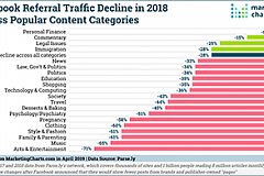 Parse.ly Facebook Referral Traffic Declines in 2018 Apr2019 both