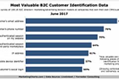 LiveIntentForrester Most Valuable B2C Customer Identification Data June2017 small