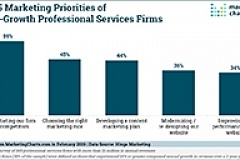 Hinge Top Marketing Priorities High Growth Prof Svcs Firms Feb2019 2small