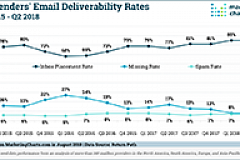 US Email Deliverability Rates Aug2018 small