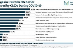 CMOSurvey Observed Customer Behavior Changes During COVID 19 Jun2020 small